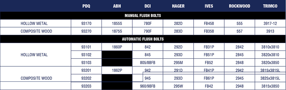 Flush Bolts - Cross Reference